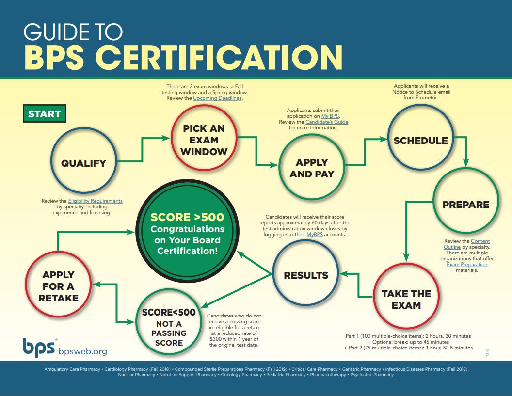 Infografía sobre cómo obtener la certificación BPS en Farmacoterapia