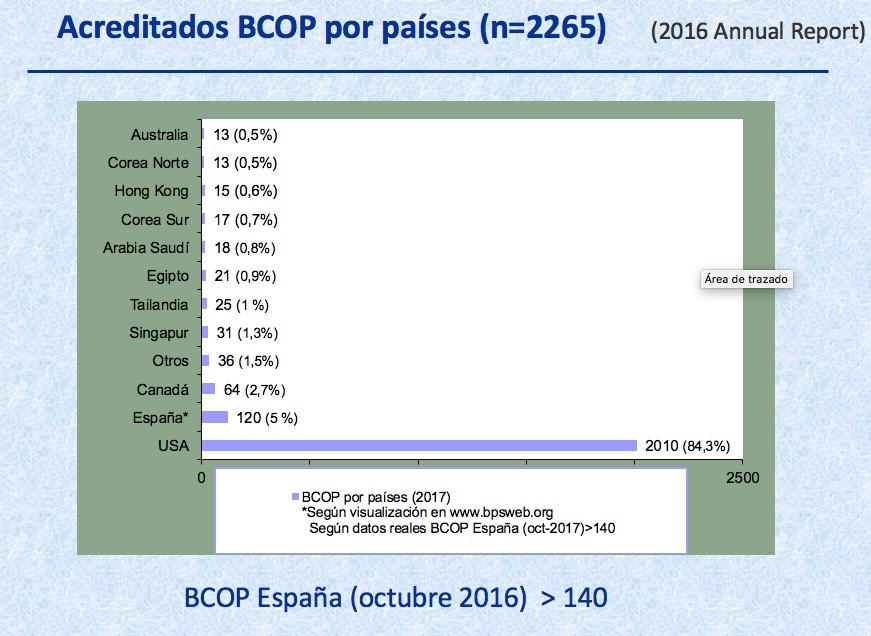 Acreditados BCOP