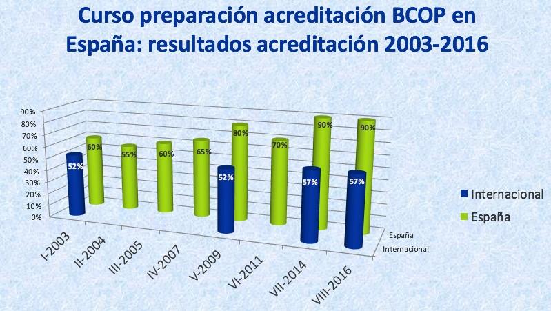 Resultados BCOP