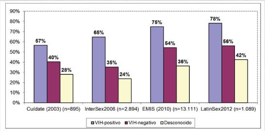 Consumo de drogas en HSH según estado serológico frente al VIH