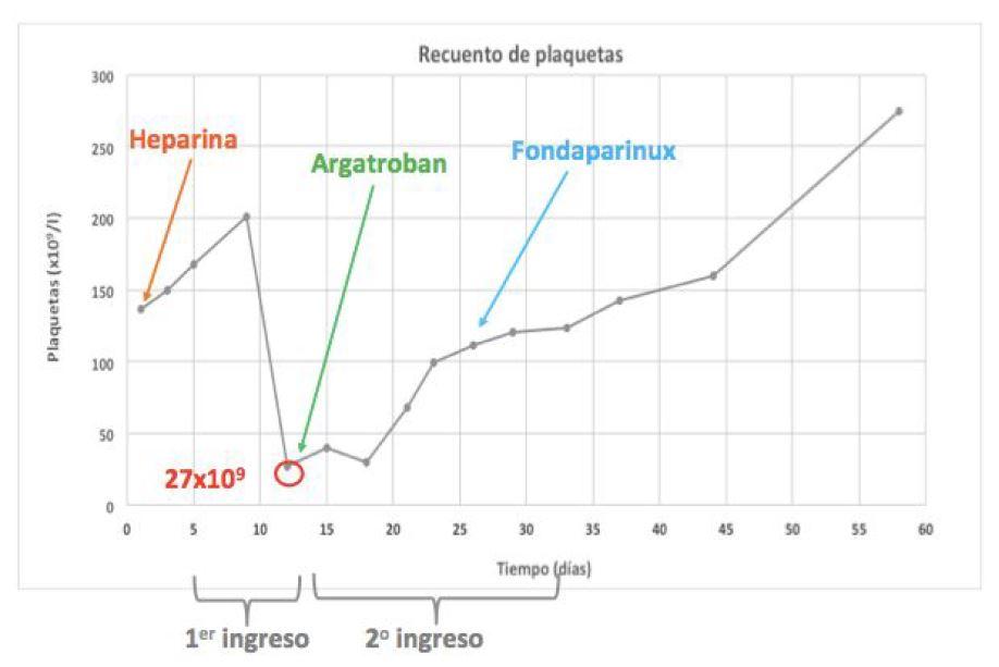 Figura 2. Monitorización del recuento plaquetario realizada por Farmacia