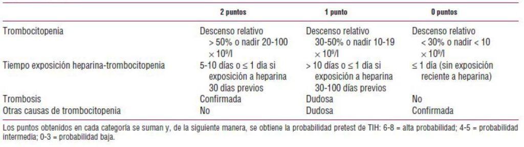 Figura 1. Sistema de puntuación de las 4t para pacientes con sospecha de TIH . Cruz-González I, Sánchez-Ledesma M. Trombocitopenia inducida por heparina. Rev Esp Cardiol. 2007; 60 (10): 1071-82.