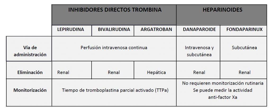 anticoagulantes admitidos para el tratamiento anticoagulante de la TIH